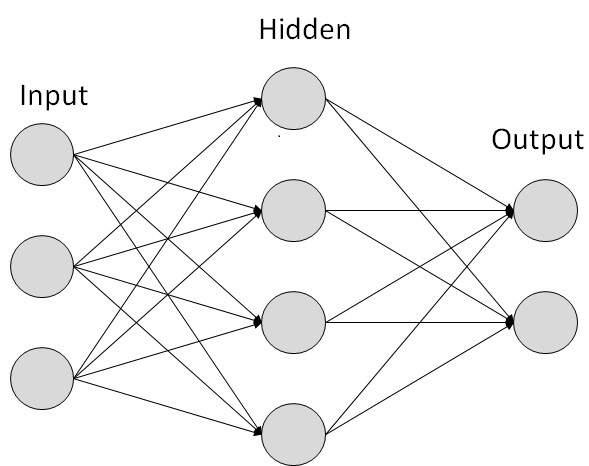 Простая структура искусственной нейронной сети