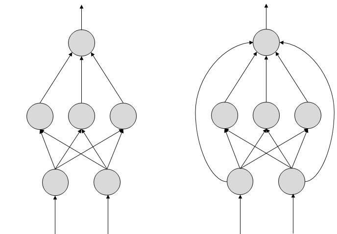 Нейронные сети с прямой связью