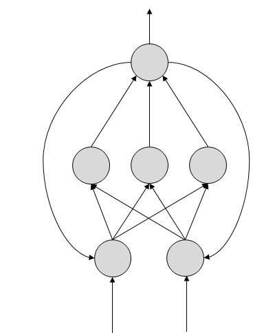 Нейронные сети с обратной связью